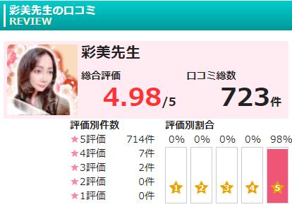 彩美先生の評価